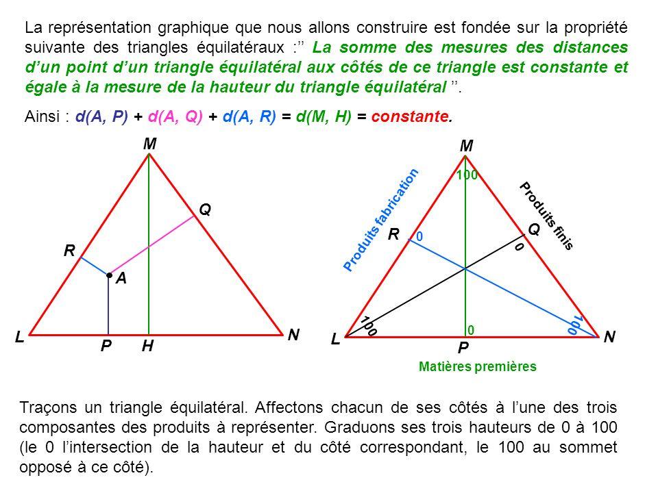 Ainsi : d(A, P) + d(A, Q) + d(A, R) = d(M, H) = constante.