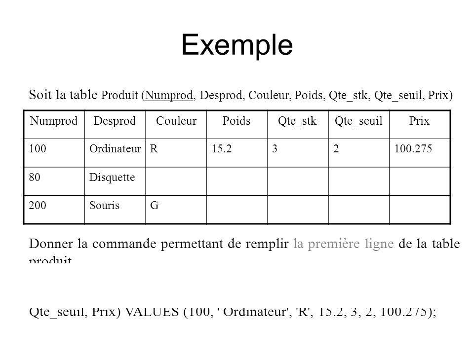 Exemple Soit la table Produit (Numprod, Desprod, Couleur, Poids, Qte_stk, Qte_seuil, Prix) Numprod.