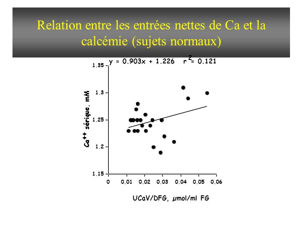 Relation entre les entrées nettes de Ca et la calcémie (sujets normaux)