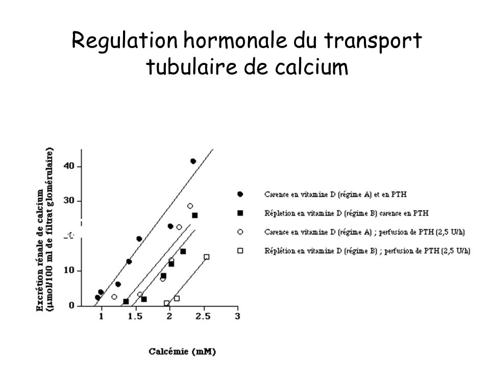 Regulation hormonale du transport tubulaire de calcium
