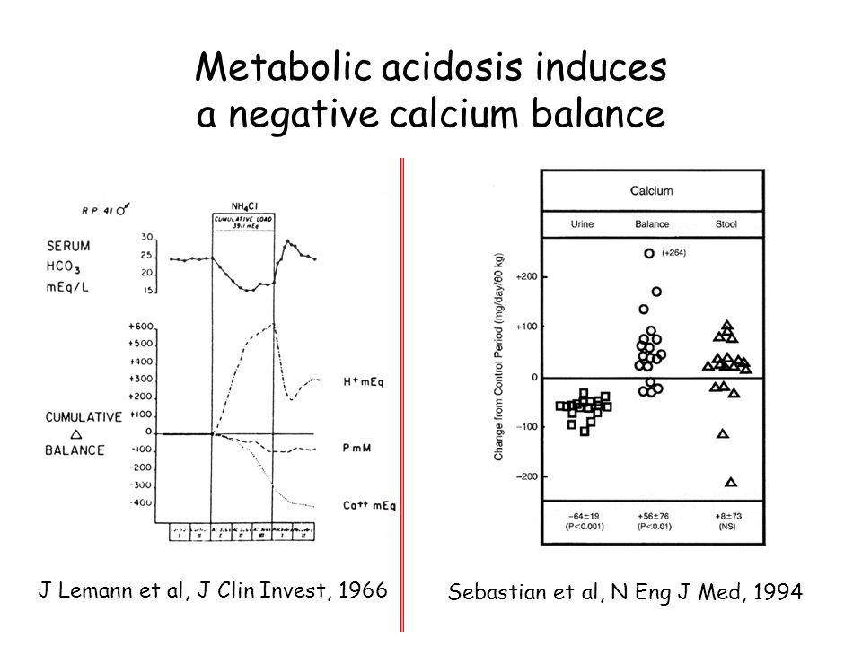 Metabolic acidosis induces a negative calcium balance