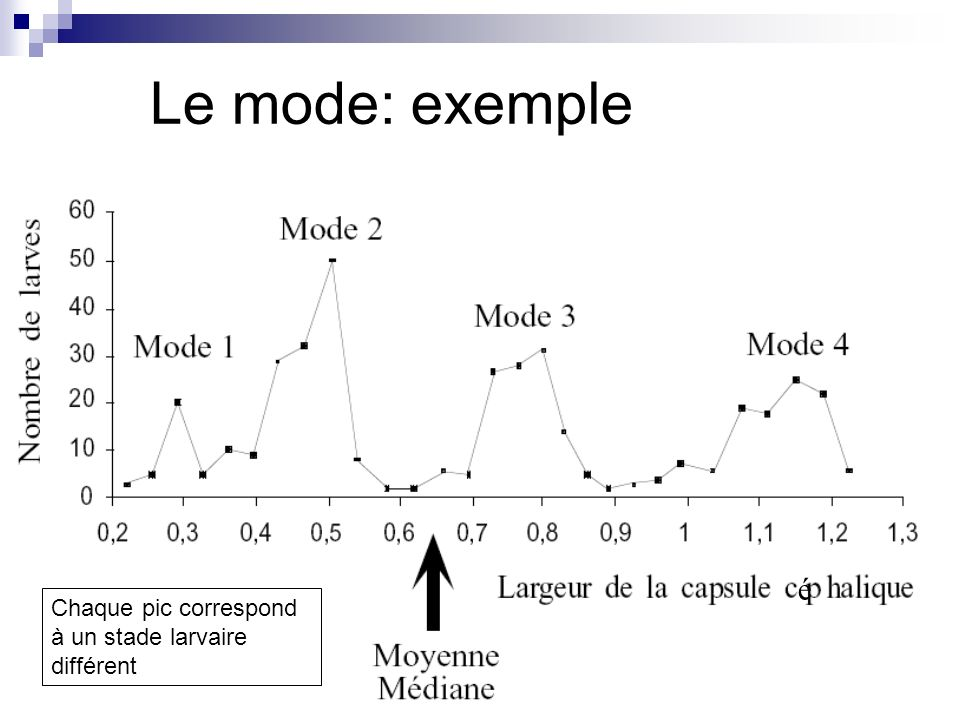 Le mode: exemple é Chaque pic correspond à un stade larvaire différent