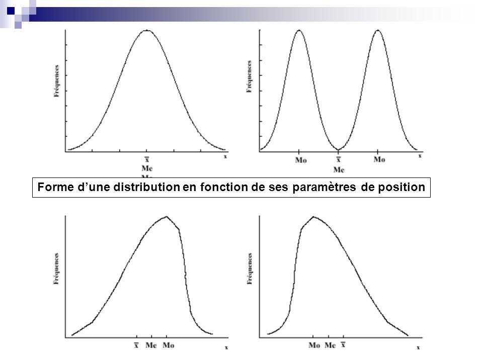 Forme d'une distribution en fonction de ses paramètres de position