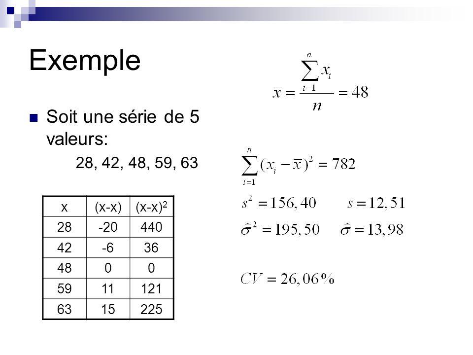 Exemple Soit une série de 5 valeurs: 28, 42, 48, 59, 63 x (x-x) (x-x)2