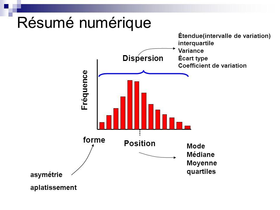 Résumé numérique Dispersion Fréquence forme Position Mode Médiane
