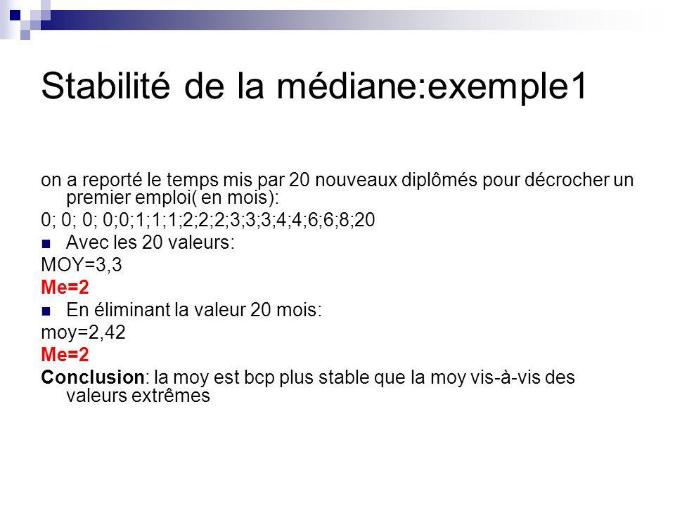 Stabilité de la médiane:exemple1