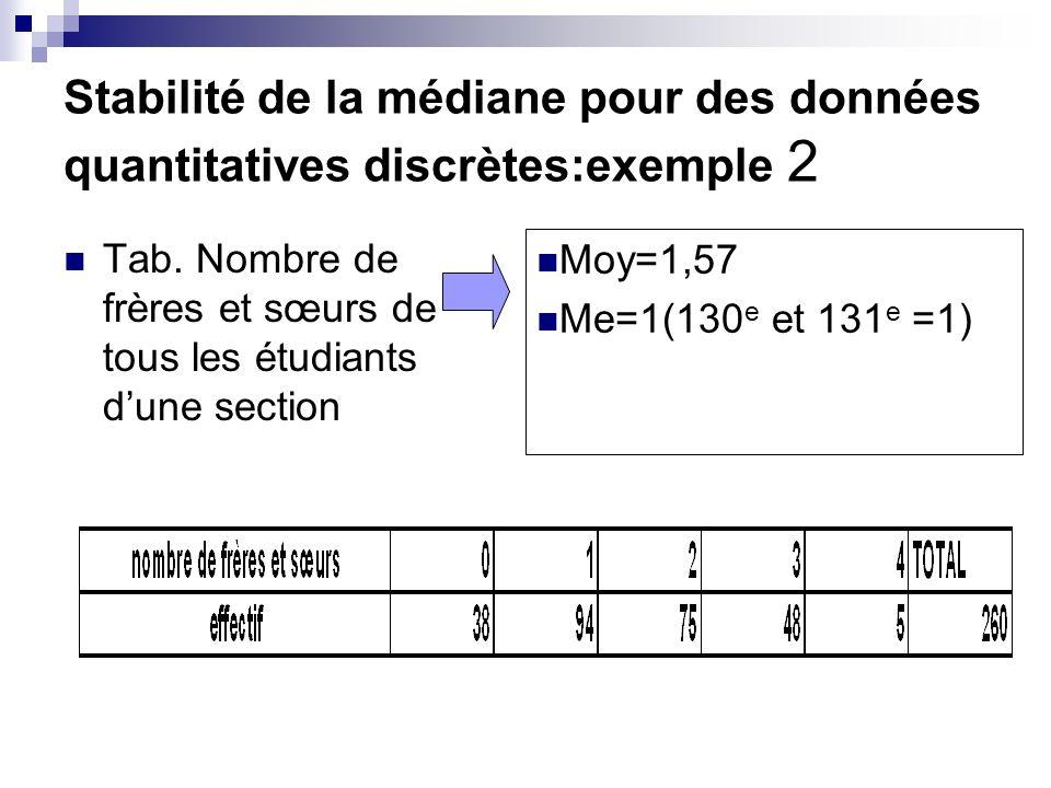 Stabilité de la médiane pour des données quantitatives discrètes:exemple 2