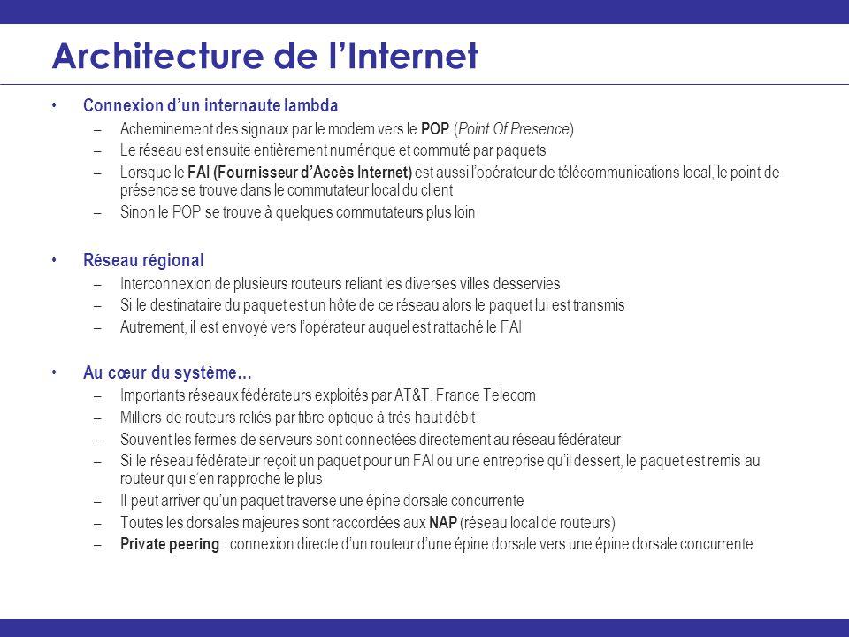 Architecture de l'Internet