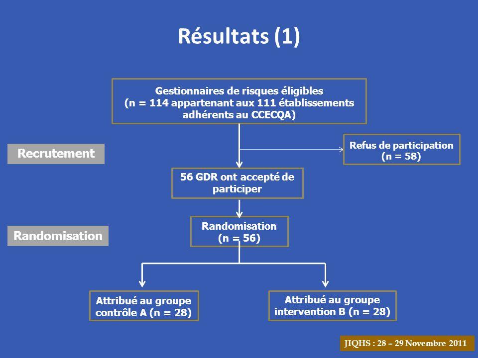 Résultats (1) Recrutement Randomisation
