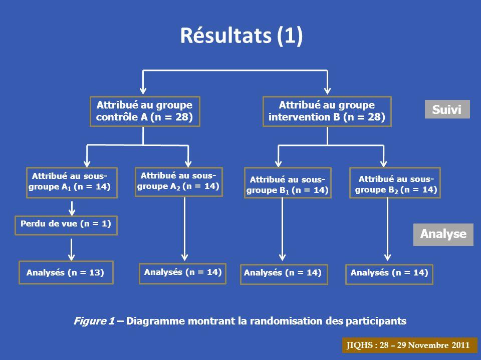 Résultats (1) Suivi Analyse Attribué au groupe contrôle A (n = 28)