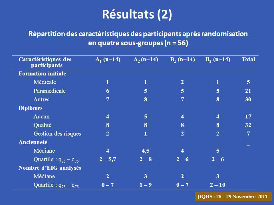 Résultats (2) Répartition des caractéristiques des participants après randomisation en quatre sous-groupes (n = 56)