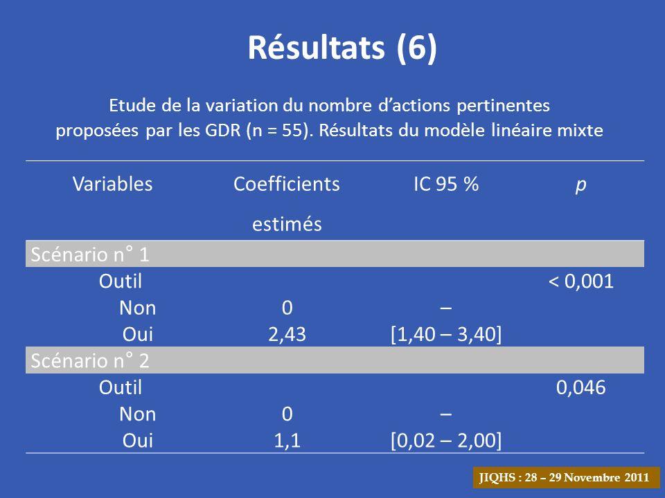 Résultats (6) Variables Coefficients estimés IC 95 % p Scénario n° 1