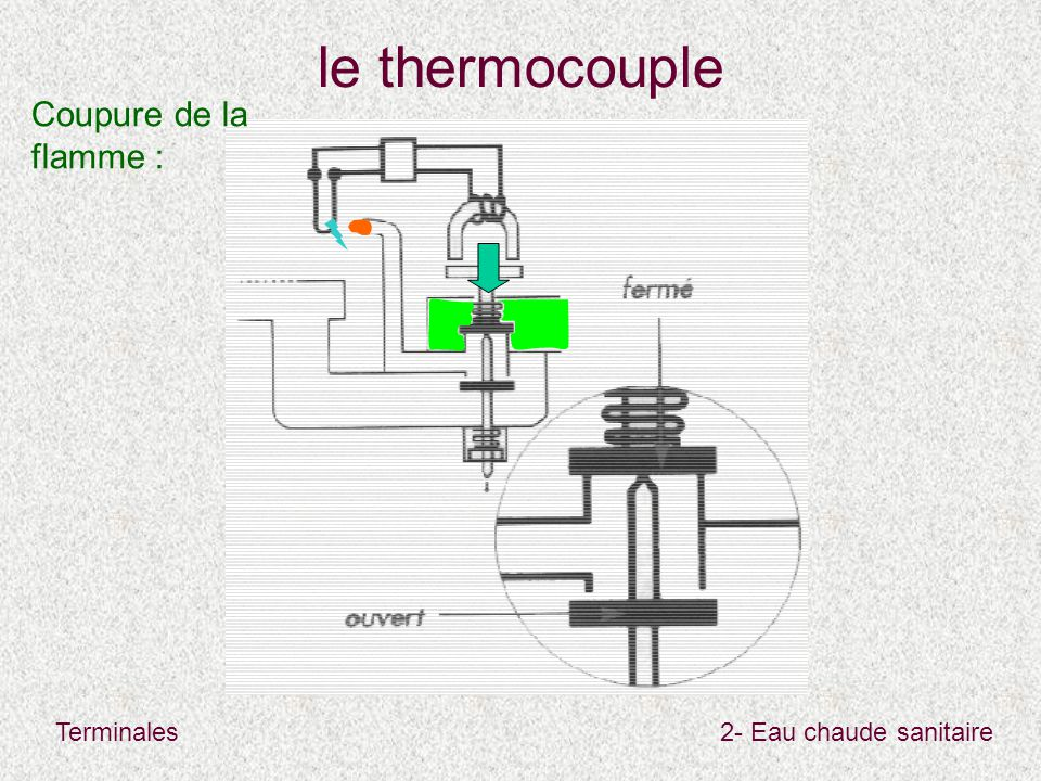 le thermocouple Coupure de la flamme :