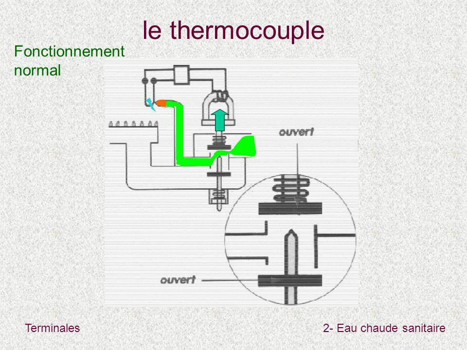 le thermocouple Fonctionnement normal