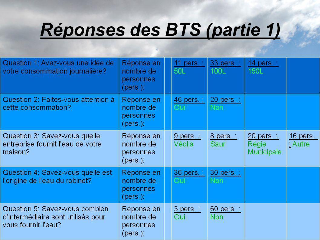Réponses des BTS (partie 1)