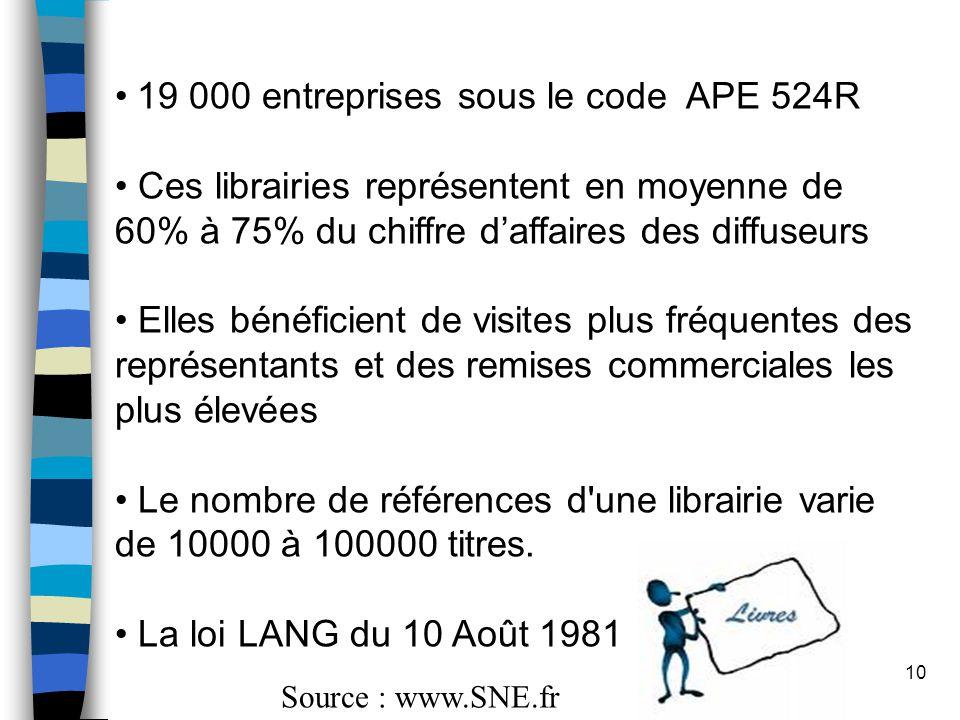 19 000 entreprises sous le code APE 524R