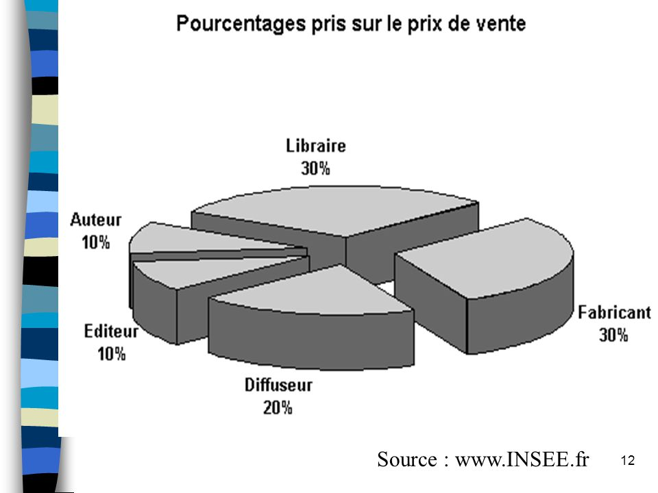 Source : www.INSEE.fr