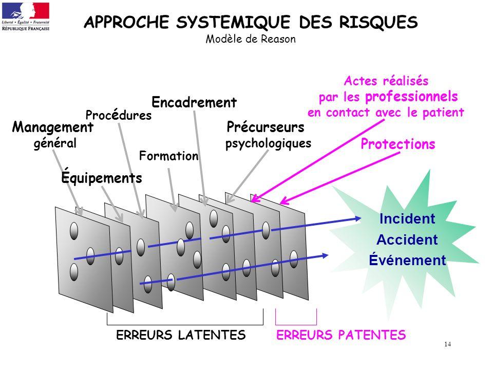 APPROCHE SYSTEMIQUE DES RISQUES Modèle de Reason