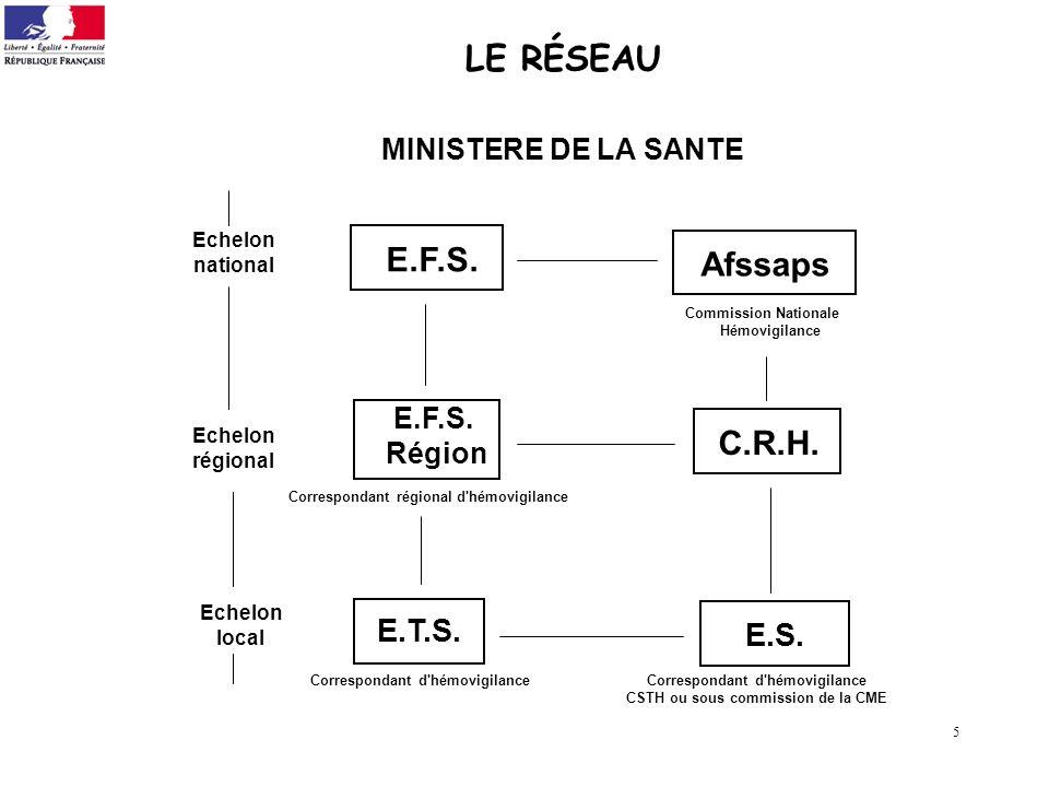 LE RÉSEAU E.F.S. Afssaps C.R.H. E.T.S. E.S. E.F.S. Région