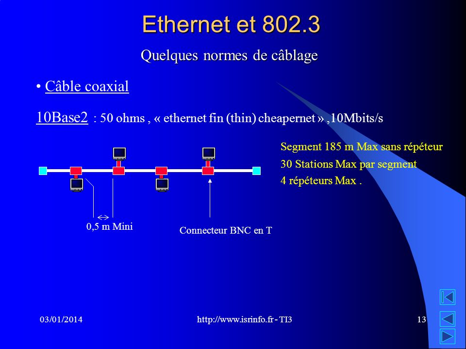 Ethernet et 802.3 Quelques normes de câblage Câble coaxial