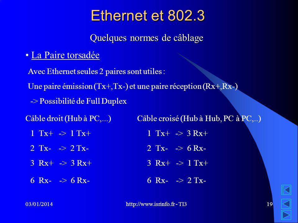 Ethernet et 802.3 Quelques normes de câblage La Paire torsadée