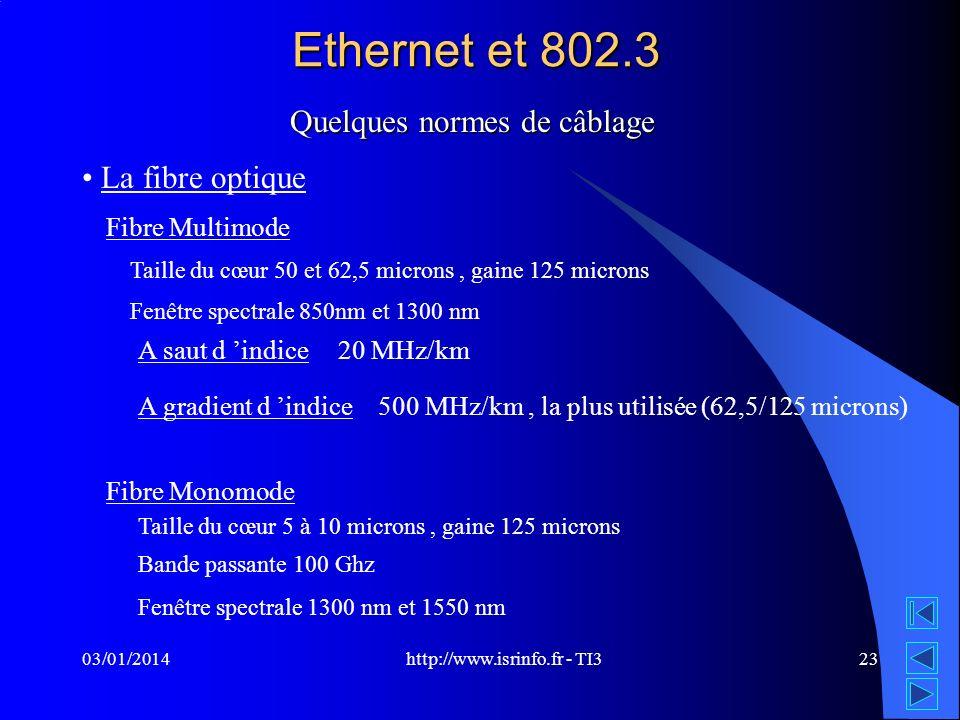 Ethernet et 802.3 Quelques normes de câblage La fibre optique