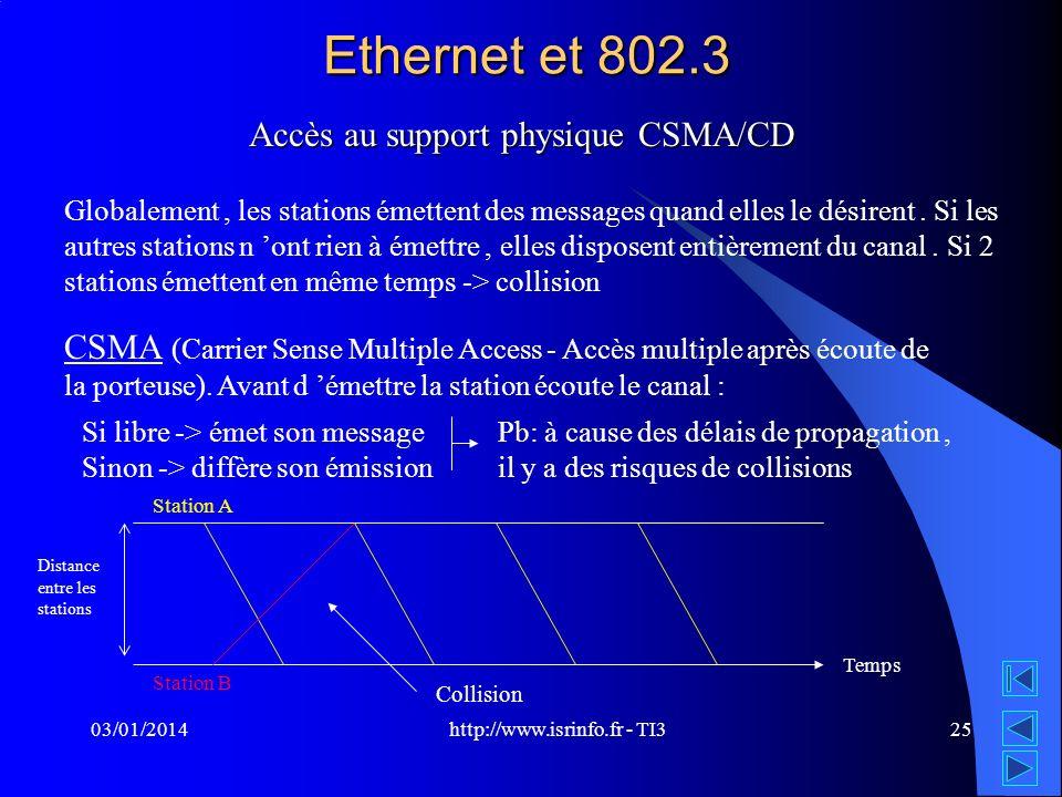 Ethernet et 802.3 Accès au support physique CSMA/CD