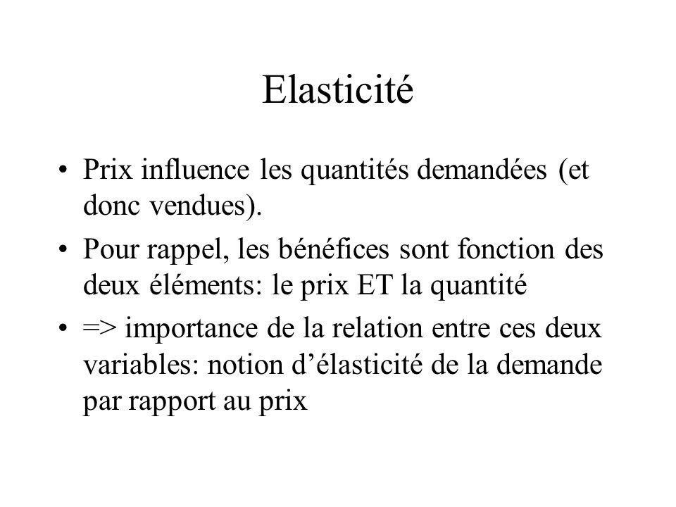 Elasticité Prix influence les quantités demandées (et donc vendues).