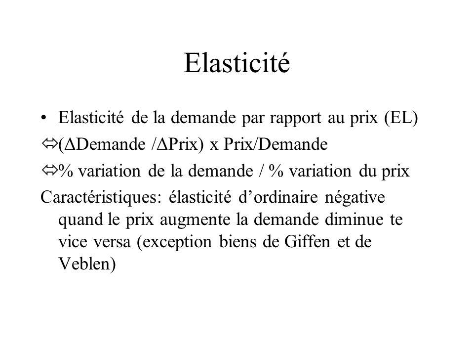 Elasticité Elasticité de la demande par rapport au prix (EL)