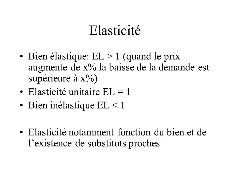 Elasticité Bien élastique: EL > 1 (quand le prix augmente de x% la baisse de la demande est supérieure à x%)