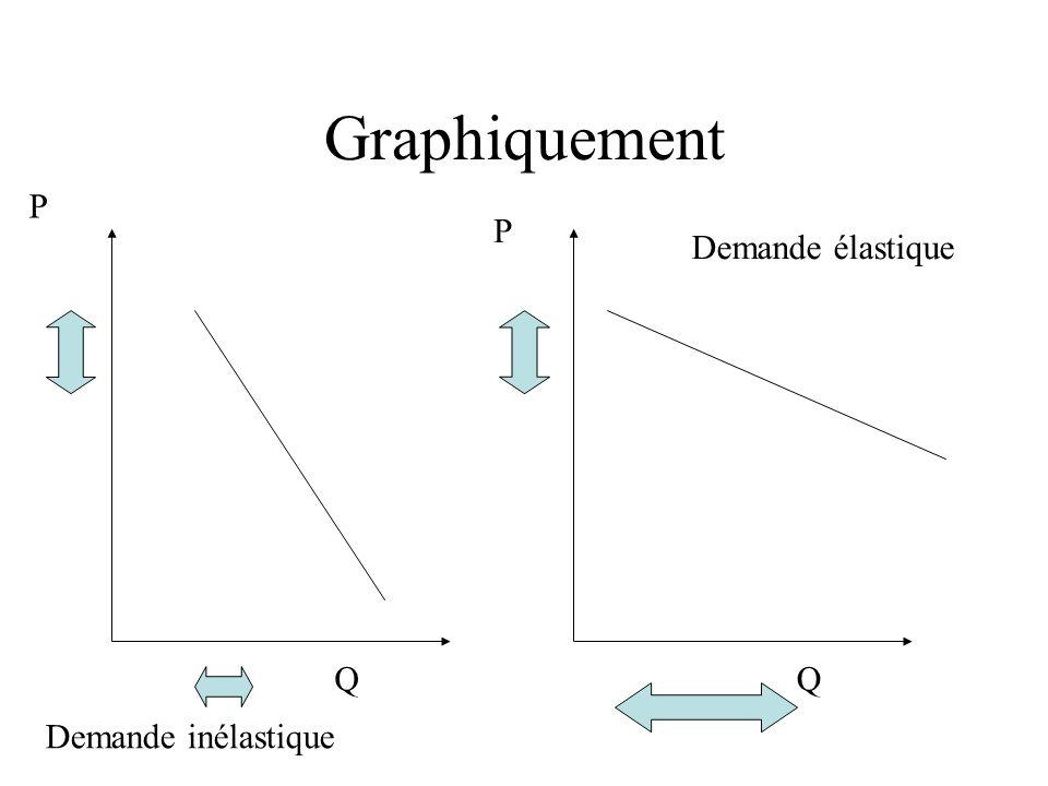 Graphiquement P P Demande élastique Q Q Demande inélastique