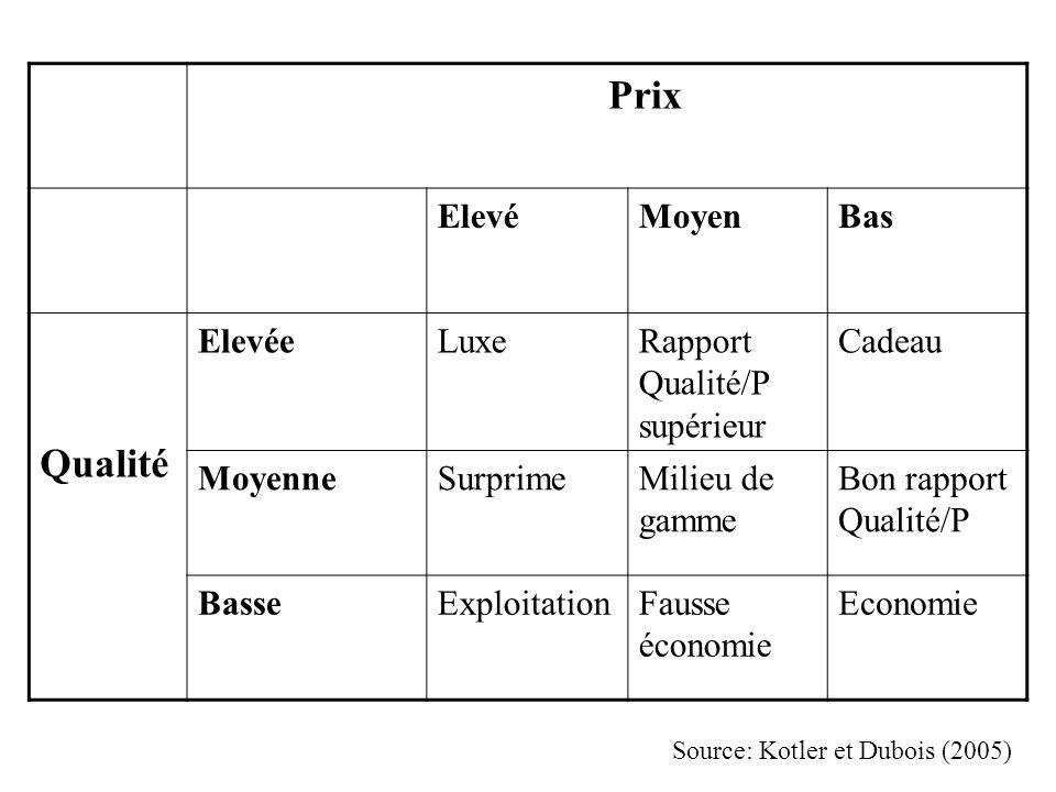 Prix Qualité Elevé Moyen Bas Elevée Luxe Rapport Qualité/P supérieur