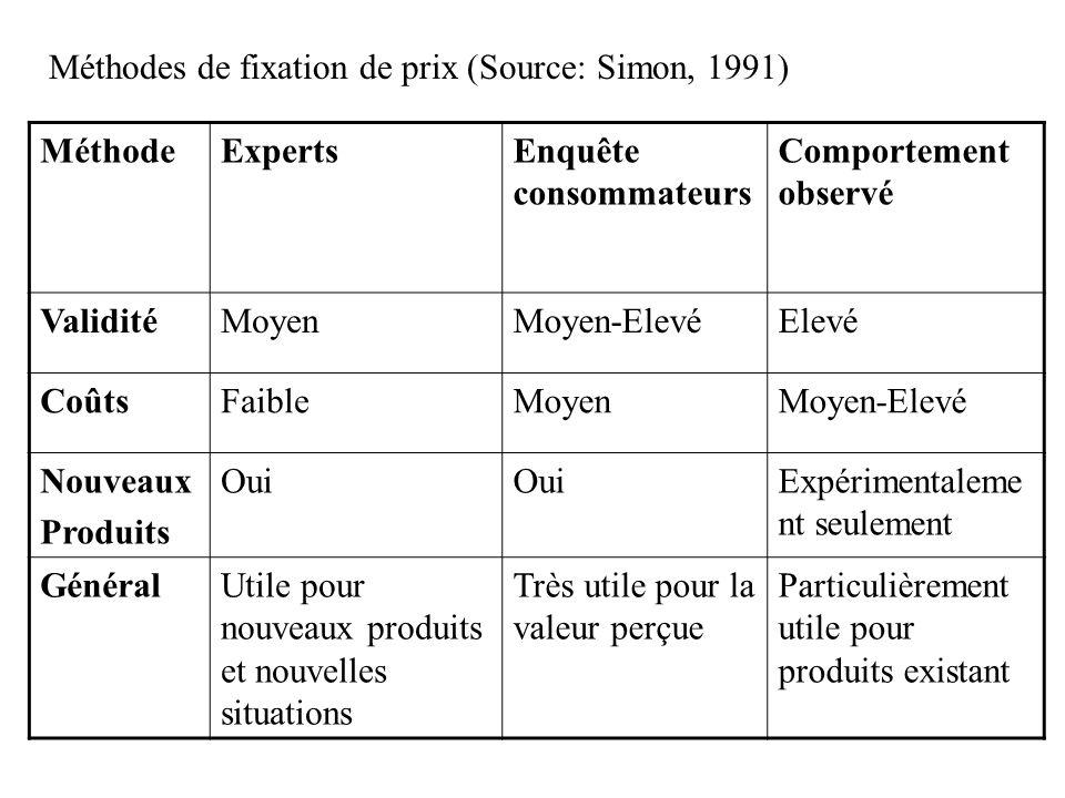 Méthodes de fixation de prix (Source: Simon, 1991)