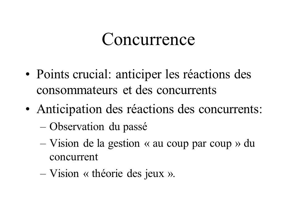 Concurrence Points crucial: anticiper les réactions des consommateurs et des concurrents. Anticipation des réactions des concurrents: