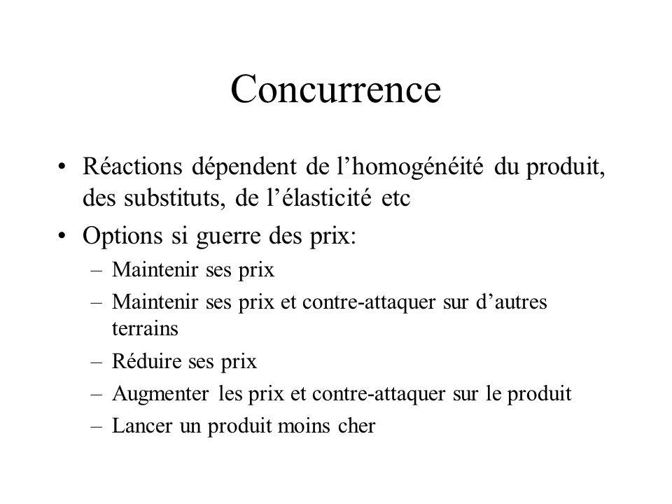 Concurrence Réactions dépendent de l'homogénéité du produit, des substituts, de l'élasticité etc. Options si guerre des prix:
