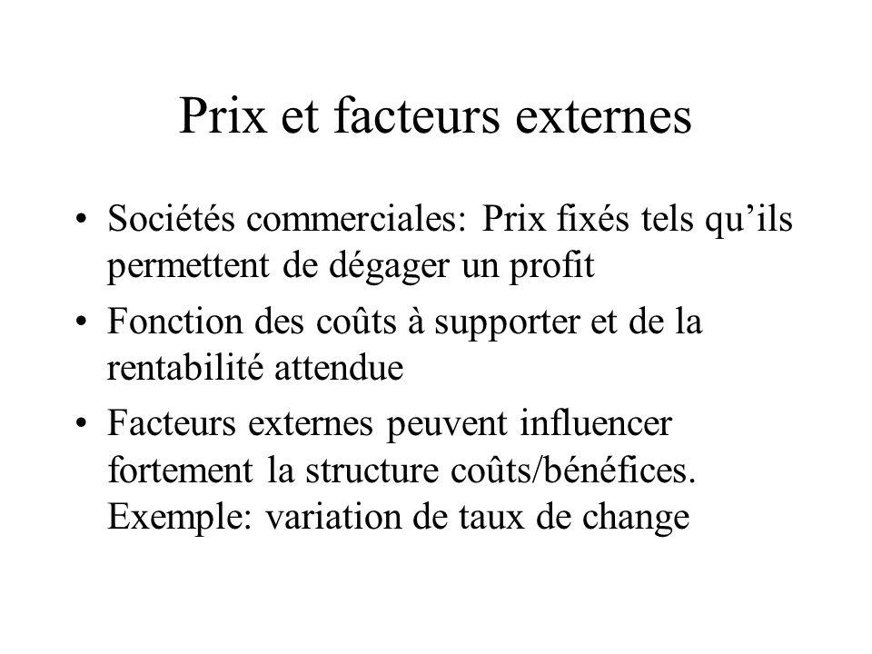 Prix et facteurs externes