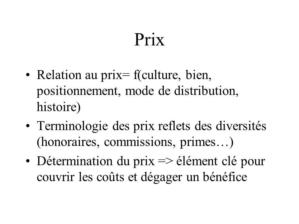 Prix Relation au prix= f(culture, bien, positionnement, mode de distribution, histoire)