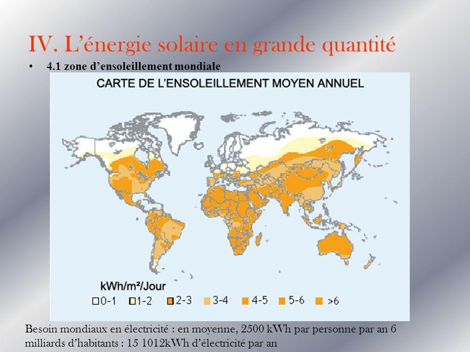 IV. L'énergie solaire en grande quantité