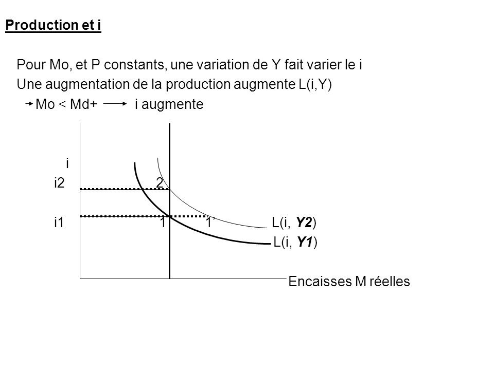 Production et iPour Mo, et P constants, une variation de Y fait varier le i. Une augmentation de la production augmente L(i,Y)