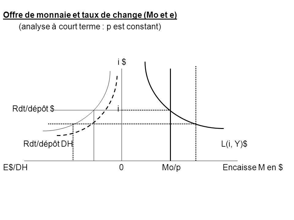 Offre de monnaie et taux de change (Mo et e)