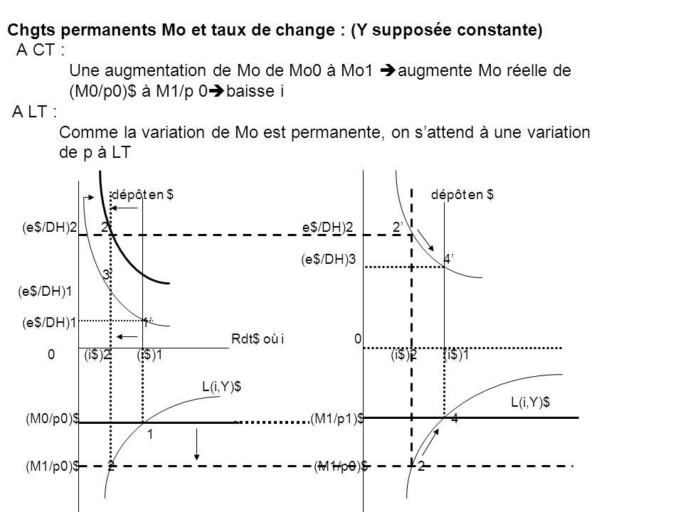 Chgts permanents Mo et taux de change : (Y supposée constante) A CT :