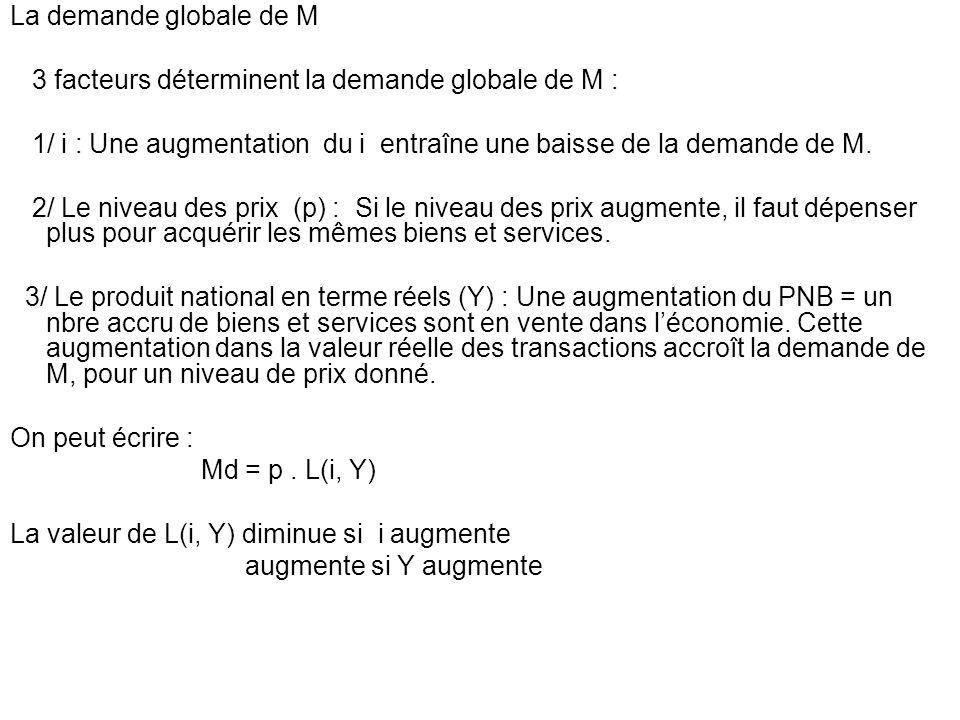 La demande globale de M3 facteurs déterminent la demande globale de M : 1/ i : Une augmentation du i entraîne une baisse de la demande de M.