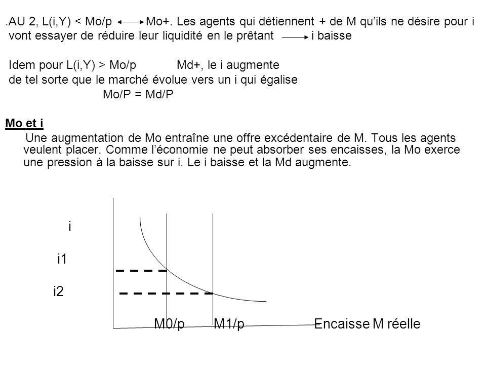 M0/p M1/p Encaisse M réelle