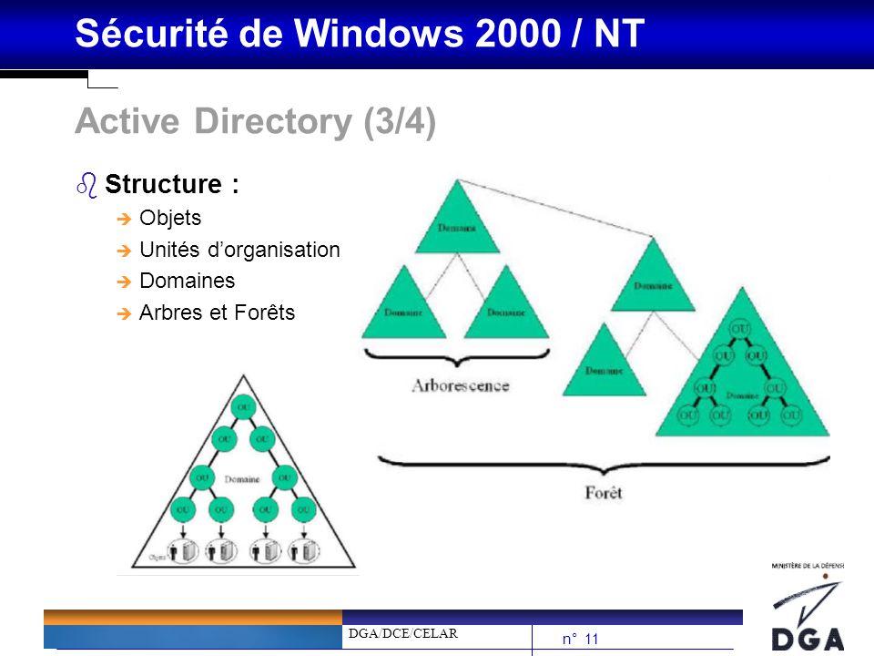 Active Directory (3/4) Structure : Objets Unités d'organisation