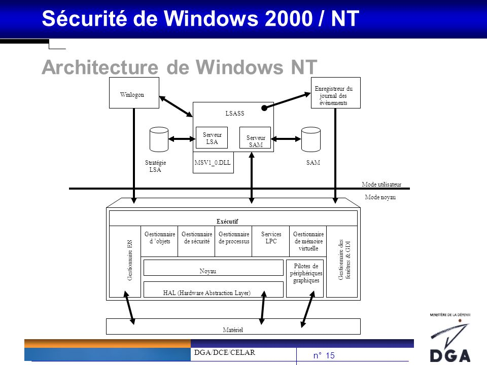 Architecture de Windows NT