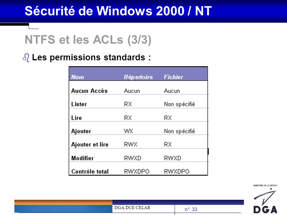 NTFS et les ACLs (3/3) Les permissions standards :