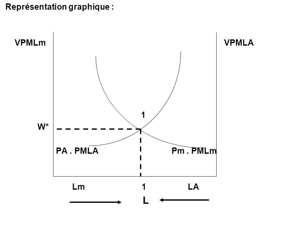 Représentation graphique :