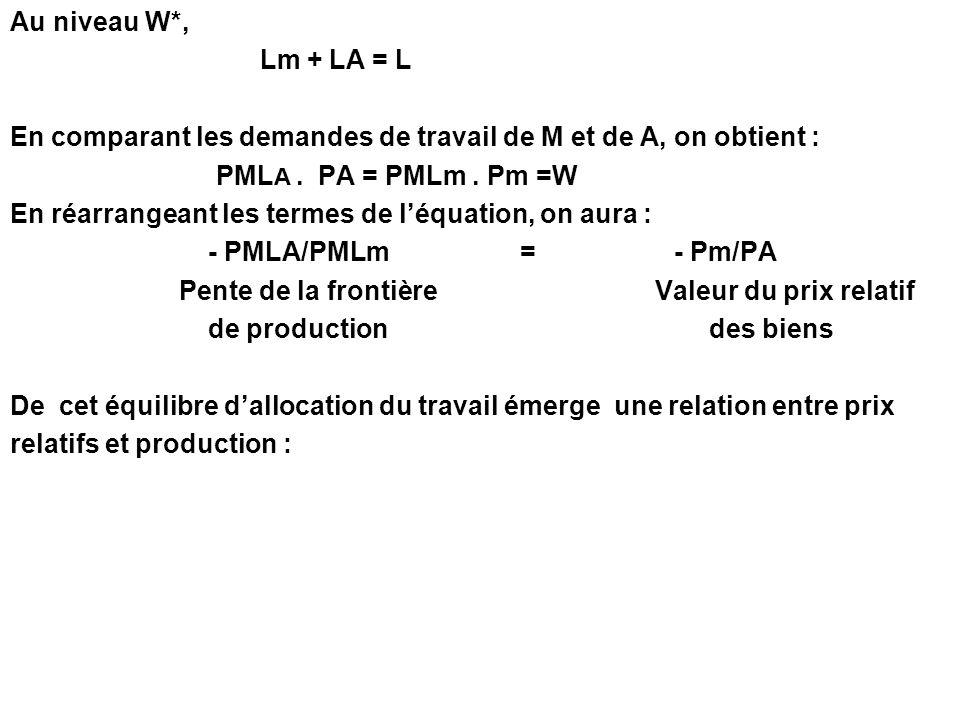 Au niveau W*, Lm + LA = L. En comparant les demandes de travail de M et de A, on obtient : PMLA . PA = PMLm . Pm =W.