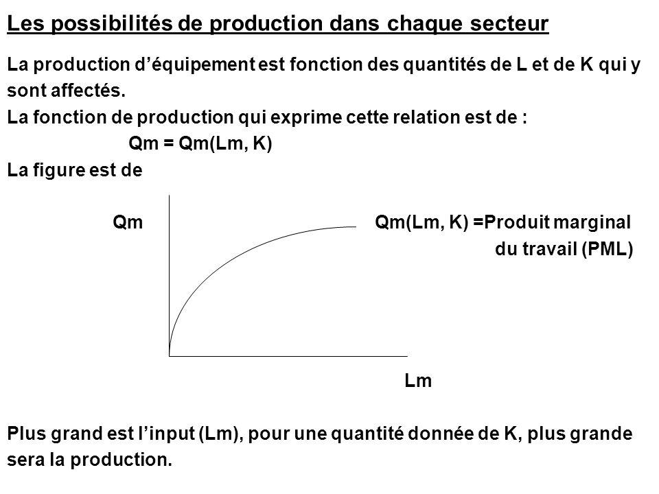 Les possibilités de production dans chaque secteur