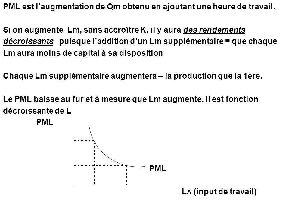 PML est l'augmentation de Qm obtenu en ajoutant une heure de travail.